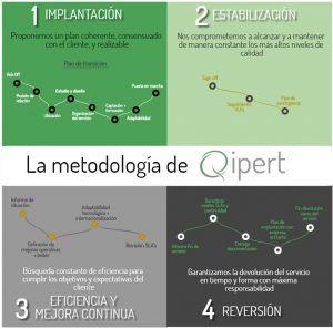 metodologia-qipert