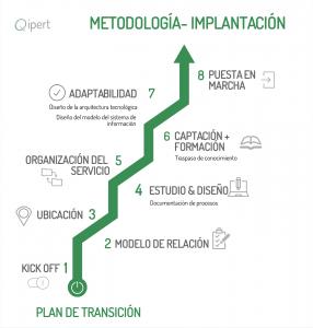 metodologiaimplantacion