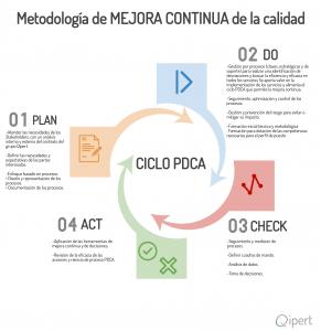 InfografiaMetodologiaCalidad